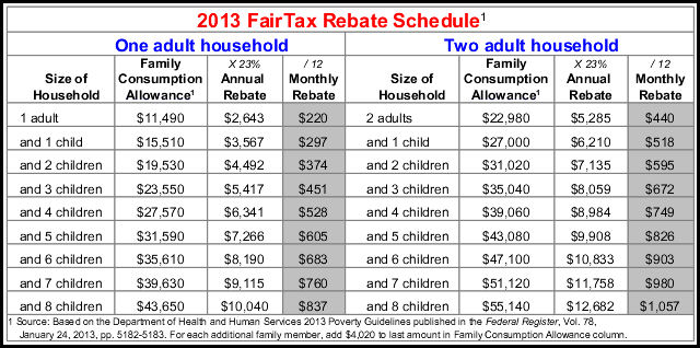 FairTax Rebate Table